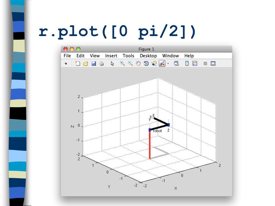 r.plot([0 pi/2])